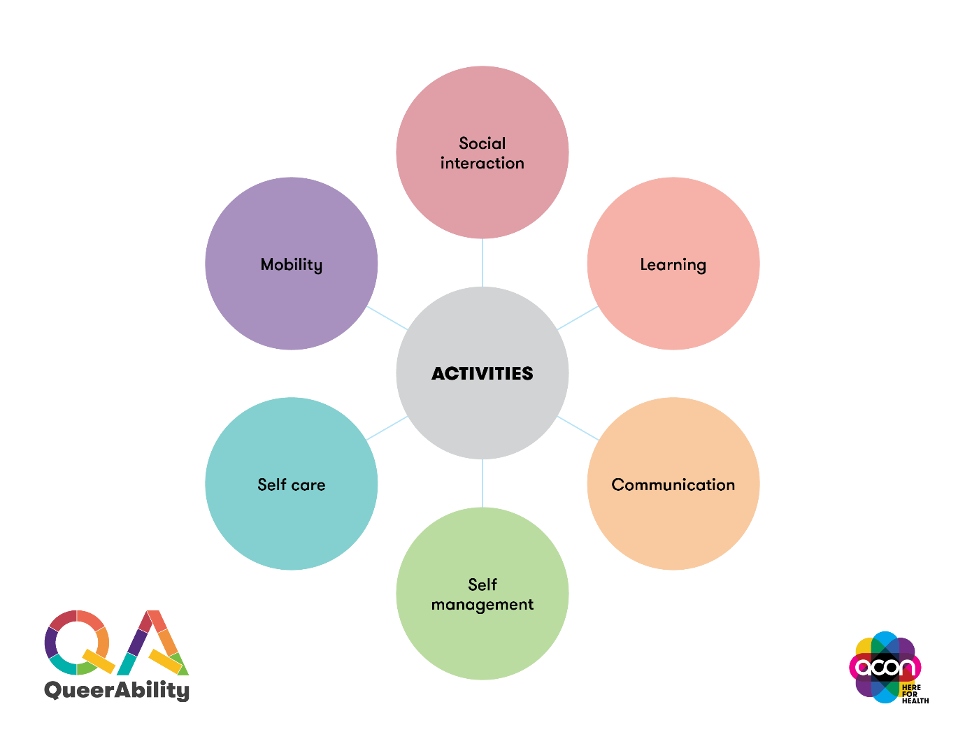A graph showing 6 round circles with different colours and text, connected to a centralised circle that says activities. The six circles contains individual wording of Mobility, Social interaction, Learning, Communication, Self management, and self care.